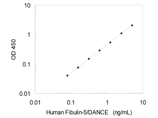 27121 Human Fibulin-5/DANCE ELISA Kit