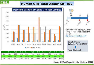 #27203 Human GIP, Total Assay Kit - IBL