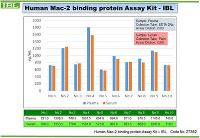 #27362 Human Mac-2 binding protein (Mac-2bp) Assay Kit - IBL