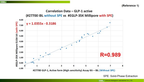 correlation_between_#27700(without SPE)_Millipore (with SPE)