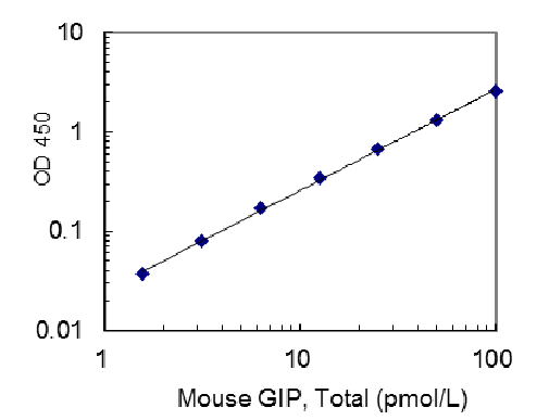 27701 Mouse GIP, Total (high sensitivity) ELISA Kit
