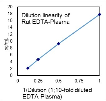 27705 Mouse/Rat Total Insulin (high sensitivity) ELISA Kit