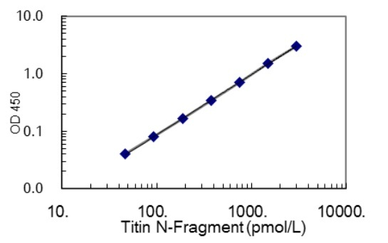 27900 Titin N Fragment ELISA Kit