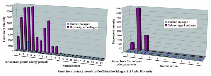 This data is the result of contract research conducted by Dr. Masahiro Sakaguchi, Department of Veterinary Microbiology, School of Veterinary Medicine, Azabu University.