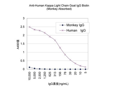 #17249 Anti-Human Kappa Light Chain Goat IgG Biotin (Monkey Absorbed)