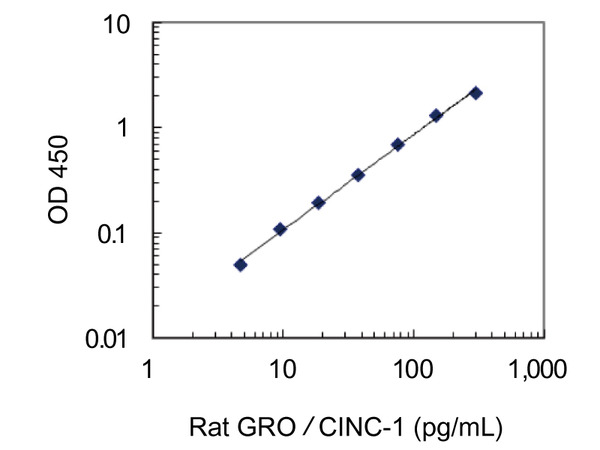 27162 Rat GRO/CINC-1 ELISA Kit