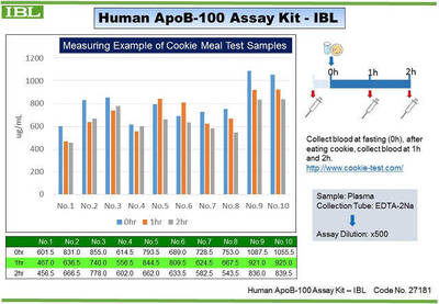 #27181 Human ApoB-100 Assay Kit - IBL