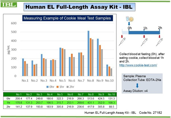 #27182 Human EL Full-Length ELISA Kit