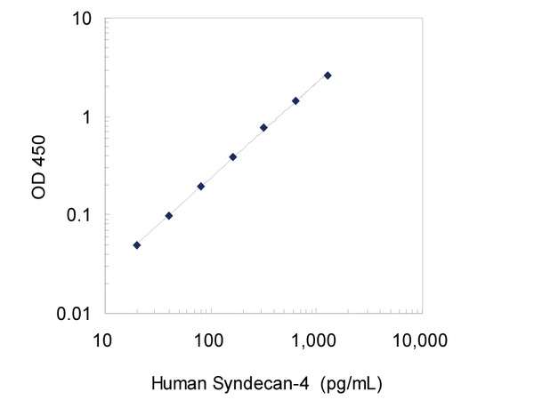 27188 Human Syndecan-4 ELISA Kit