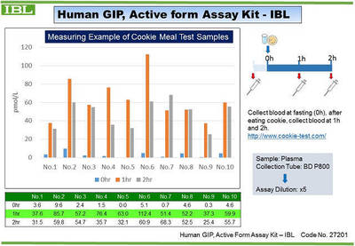 #27201 Human GIP, Active form Assay Kit - IBL