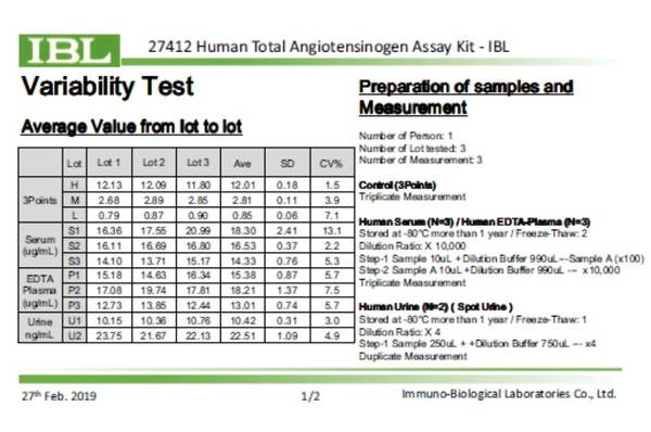 27412 Human Total Angiotensinogen Variability Test