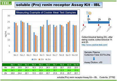 #27782 soluble (Pro) renin Receptor Assay Kit - IBL