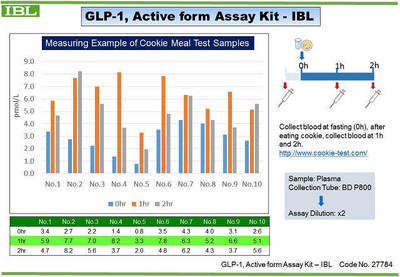 #27784 GLP-1, Active form Assay Kit - IBL