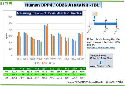 #27789 Human DPP4 / CD26 Assay Kit - IBL