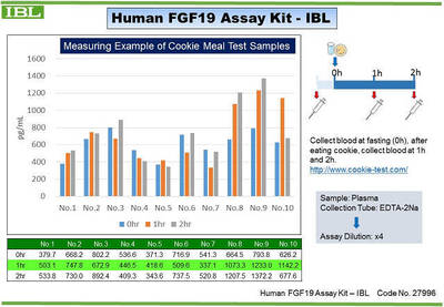 #27996 Human FGF19 Assay Kit - IBL