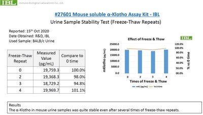 #27601 Mouse soluble α-Klotho Assay Kit - IBL