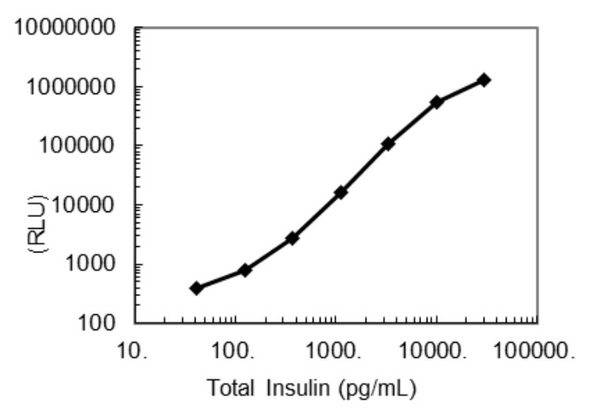 27707 Mouse/Rat Total Insulin CLEIA Kit