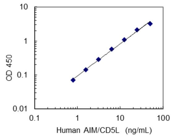27265 Human AIM/CD5L ELISA Kit
