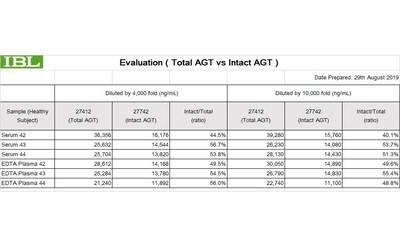 Evaluation 27412 Total AGT vs 27742 Intact AGT