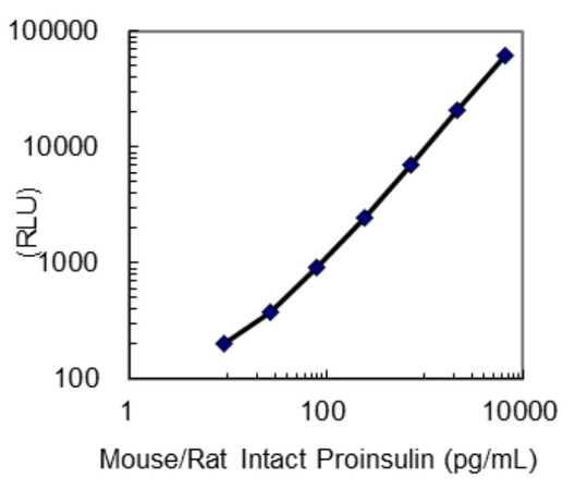 27708 Mouse/Rat Intact Proinsulin CLEIA Kit