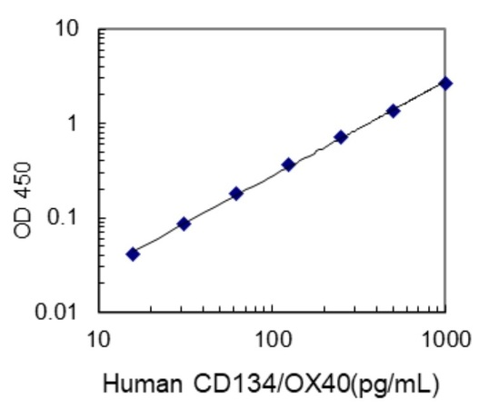 #27110 Human CD134/OX40 ELISA Kit