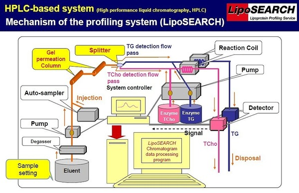 LipoSEARCH - HPLC Based System