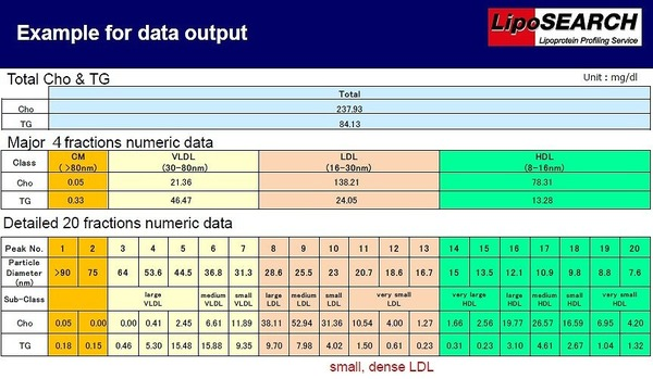 LipoSEARCH - Data Example of 4 Major Classes and 20 Sub-Classes